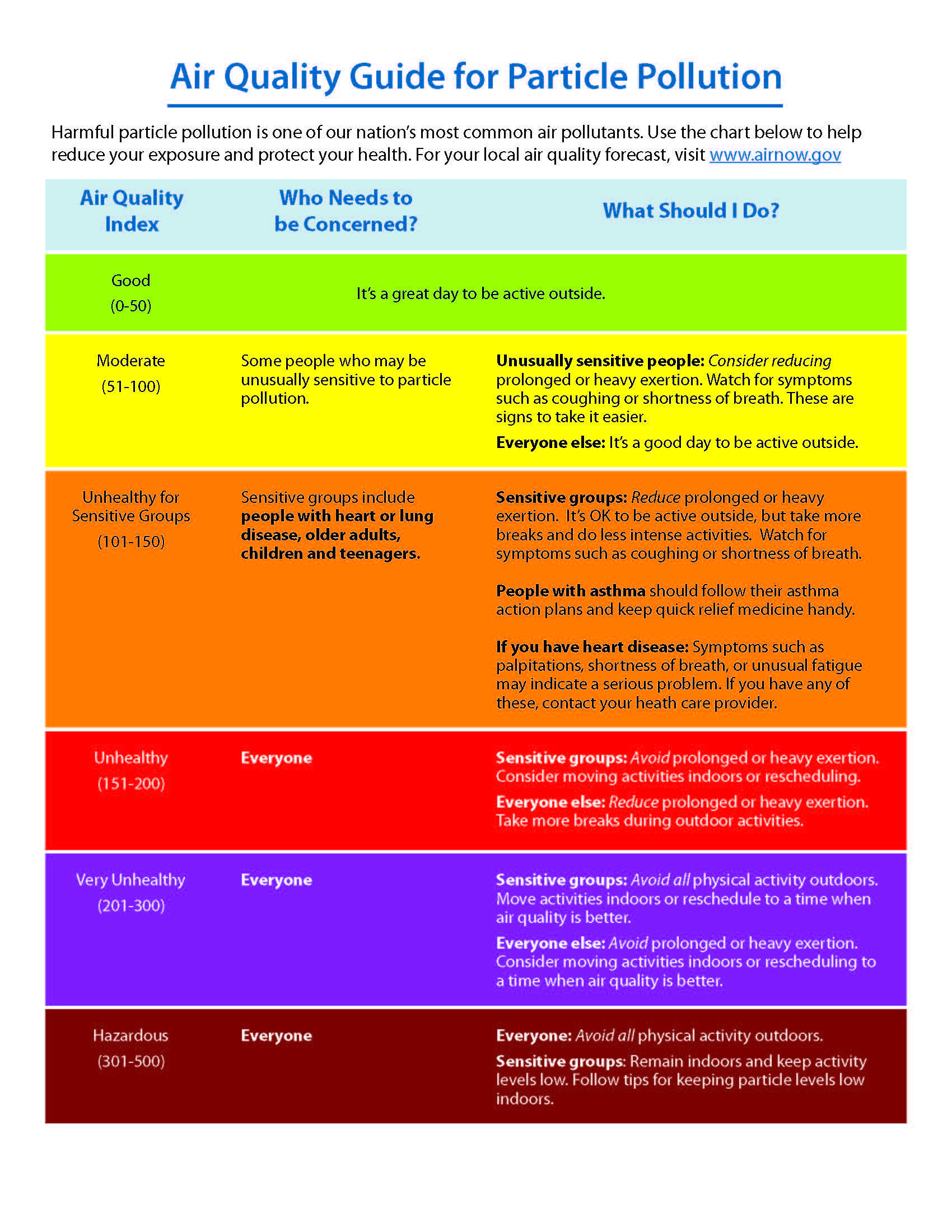 Air Quality Index Chart